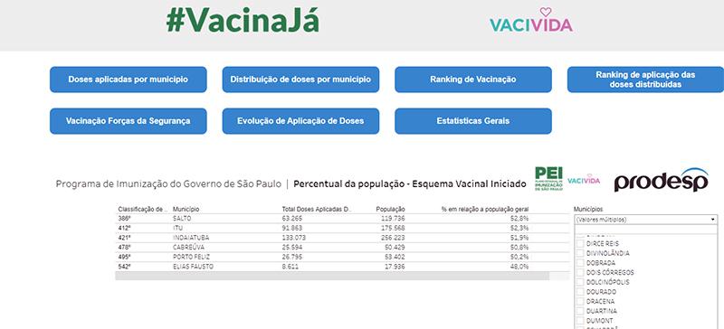 Cidades da região no ranking da vacinação